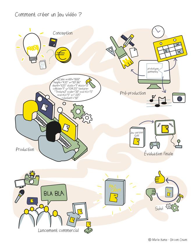 Comment créer un jeu vidéo Infographie Cnam Mag